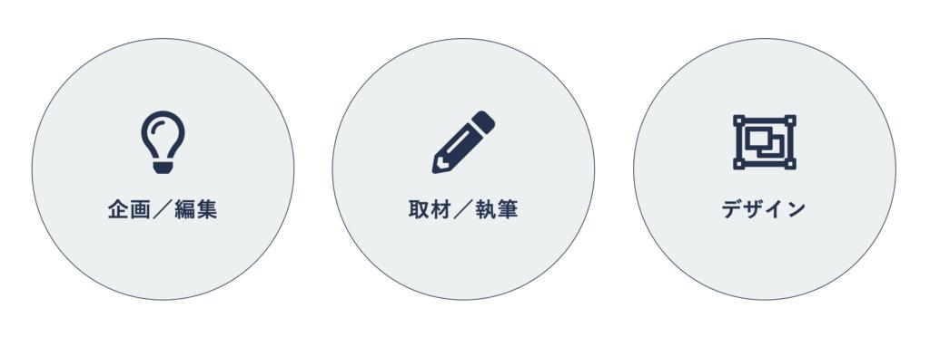 企画/編集、取材/執筆、デザイン